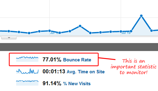 Bounce Rate - All SEO Stuff