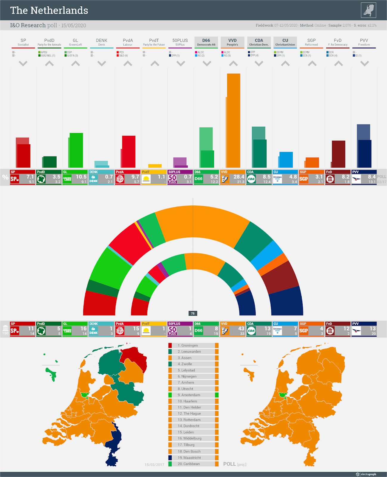 THE NETHERLANDS: I&O Research poll chart, 15 May 2020