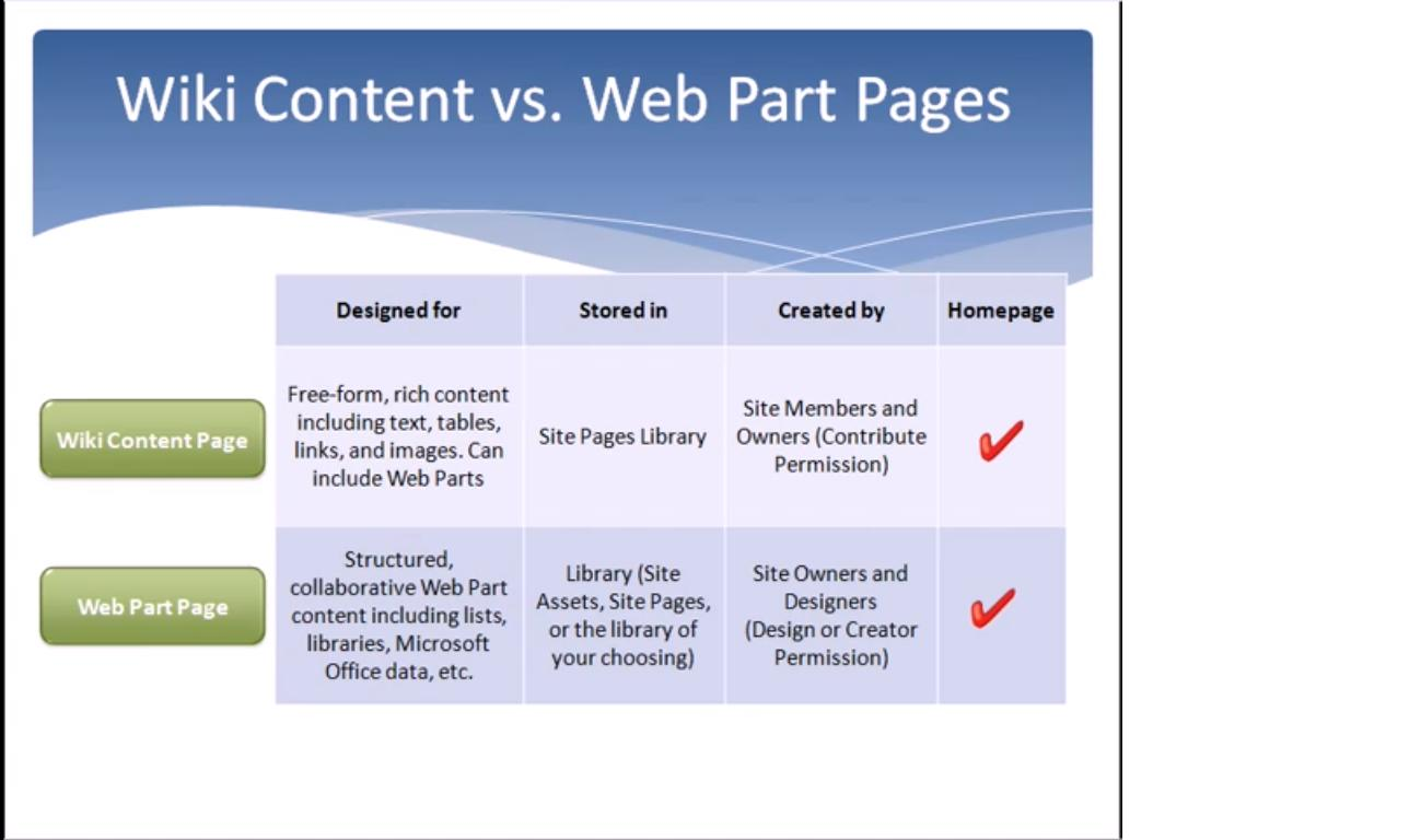 SharePoint: SharePoint 2010: Wiki Content Vs. Web Part Pages