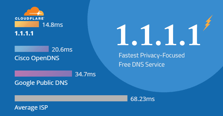 Cloudflare Launches an mobile app on Android and iOS Devices for it's 1.1.1.1 privacy DNS Service