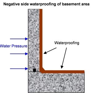 Foundation Waterproofing: Negative Side Foundation Waterproofing