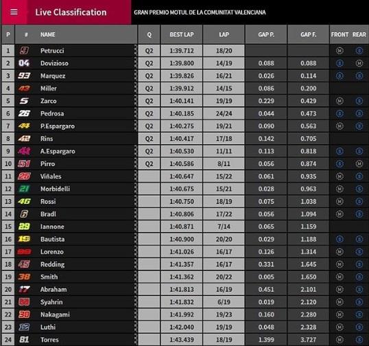 Hasil Pertandingan FP3 MotoGP - dari Instagram  @bibbiagp