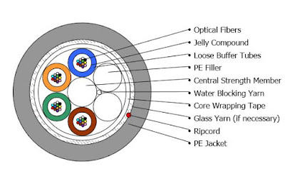 Fiber Optic Cable Sectional Diagram