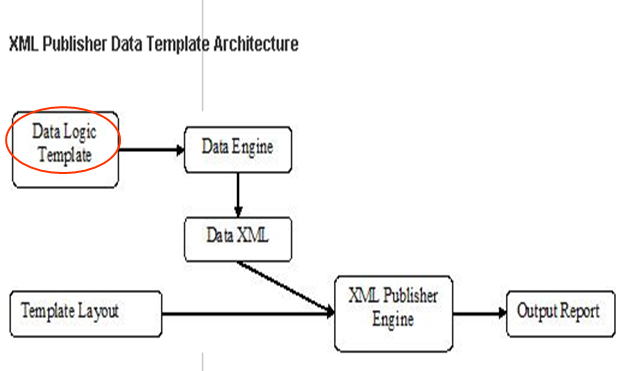 Data Template Architecture