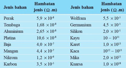 tabel-hambatan-jenis-zat