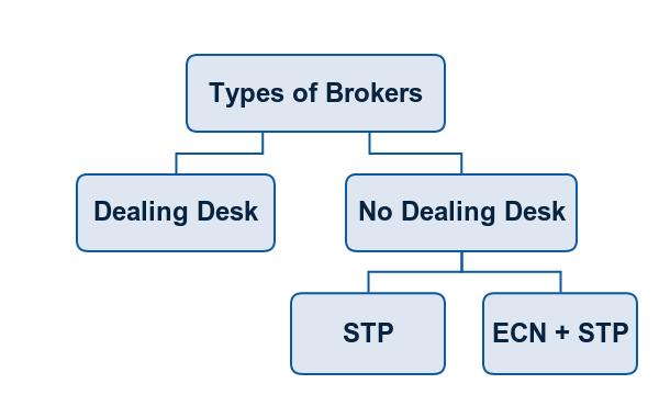 Tipe Dealing Broker Forex