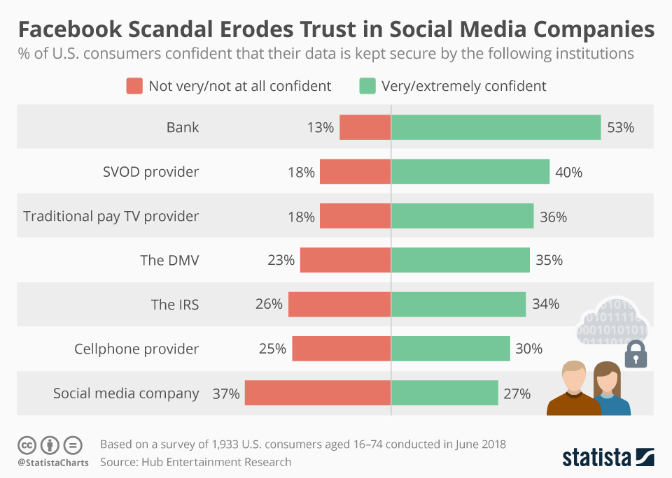 Infographic of the day: Facebook Scandal Erodes Trust in Social Media Companies