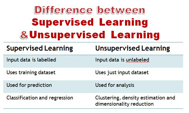 What is the Difference Between Supervised and Unsupervised ...