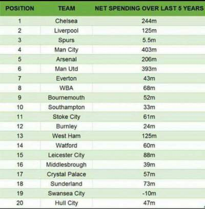 A-revealing-net-spend-table