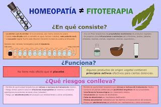 La homeopatía no es fitoterapia