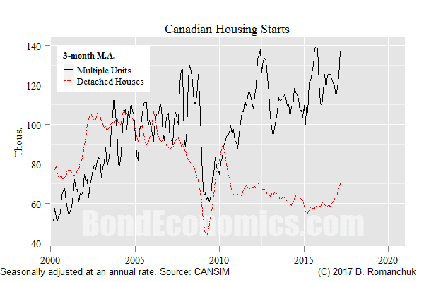 Chart: Starts, Multi versus Detached