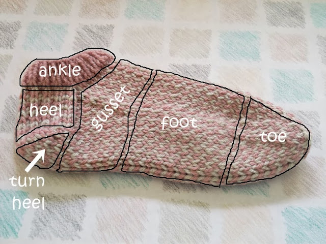 Knit Sock Anatomy: An explanation of the different parts of a hand knit sock | The Chilly Dog