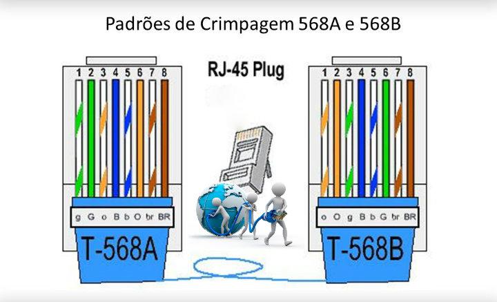 padrao-568A-568B-crimpagem-cabos-10-100-1000