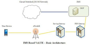 VoLTE Seminar Report PDF | PPT | Download
