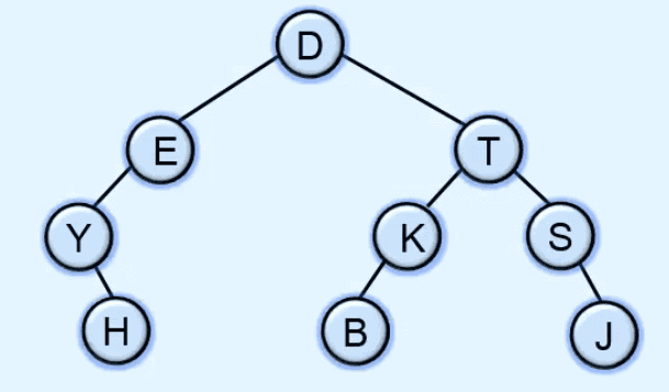 Array representation of Binary tree | Data structures