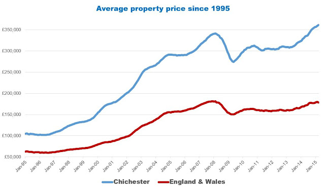 chichester vs uk house prices graph