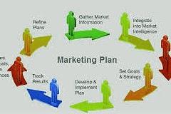 Marketing Plan Elements