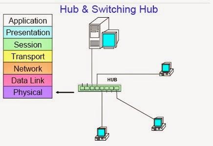 أجهزة  الشبكه NETWORK DEVICES