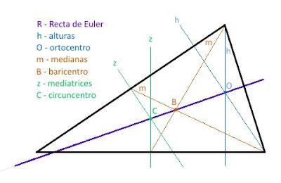 Un triángulo como Dios manda, con su ortocentro, su baricentro y su circuncentro. Y su Recta de Euler unéndolos todos, como debe ser.