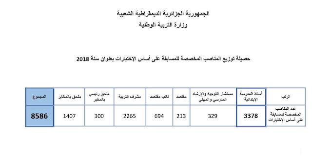 تسجيلات مسابقة الاساتذة 2 ماي 2018 concours