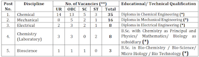 Heavy water board recruitment 2018 || 227 Stipendiary Trainee Posts