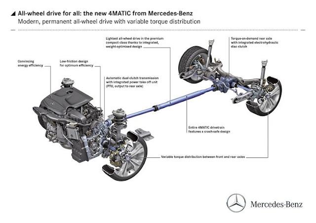Mechanical Engineering: 4 Wheel Drive