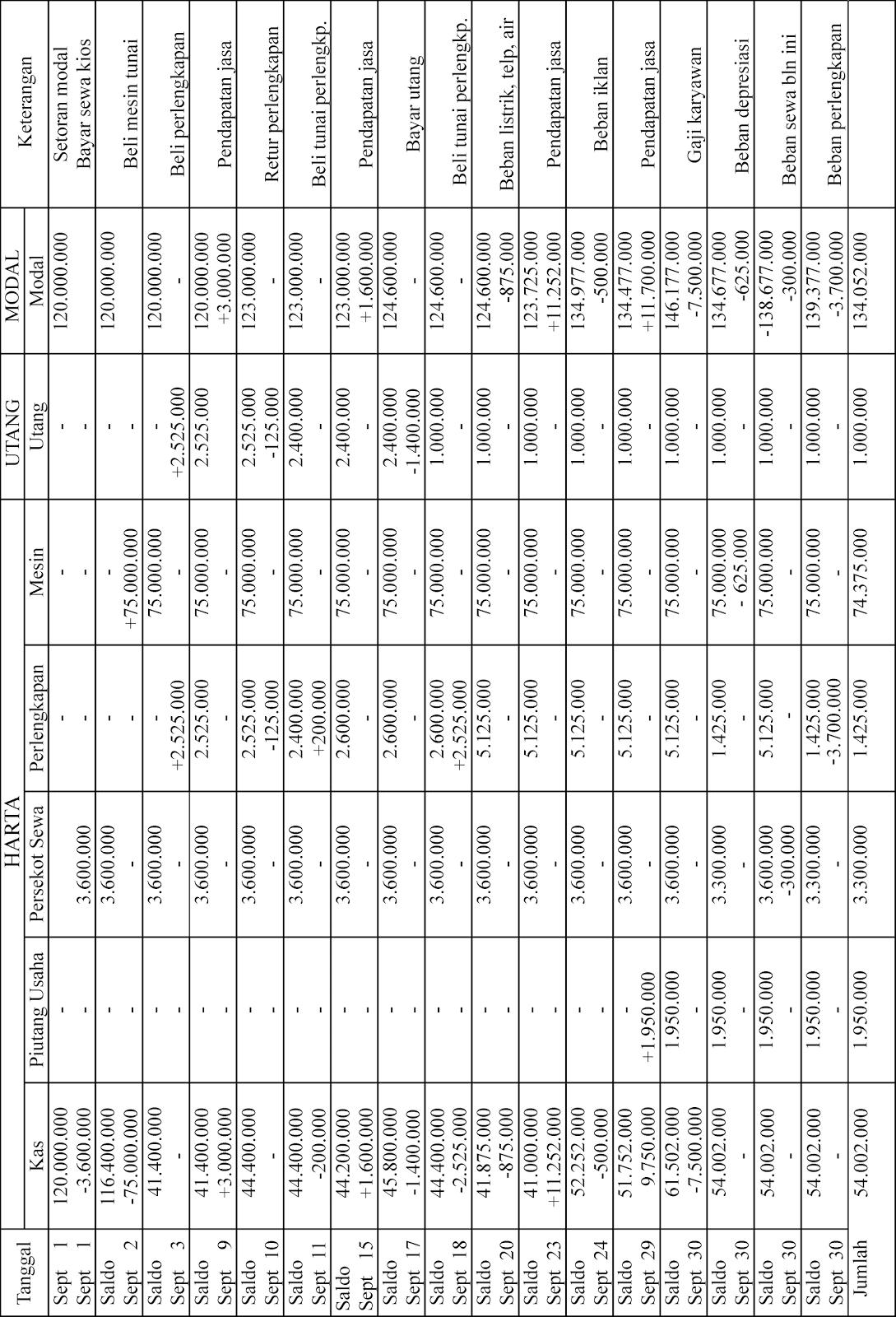 Persamaan Dasar Akuntansi Jurnal Akuntansi
