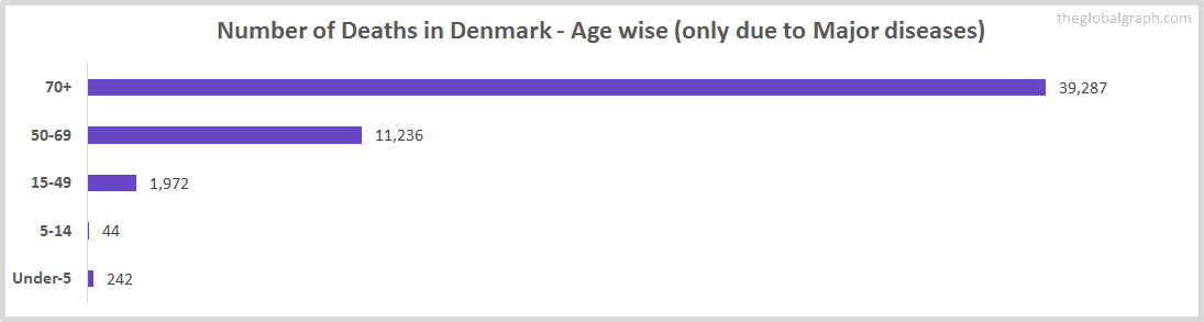 Number of Deaths in Denmark - Age wise (only due to Major diseases)