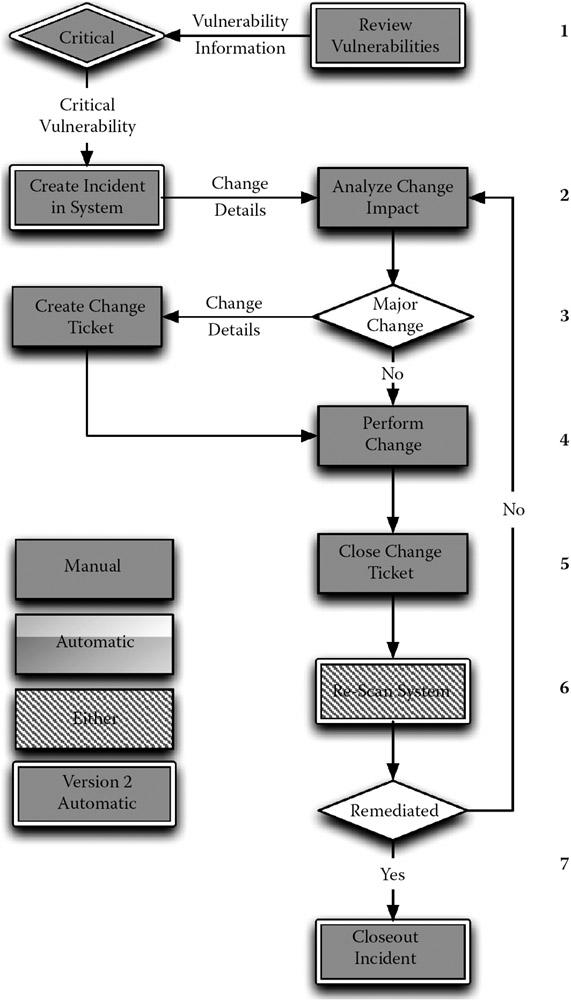 Critical Incident Management: Case Study: Technology
