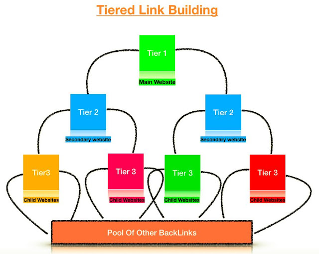Tiered Link Building image