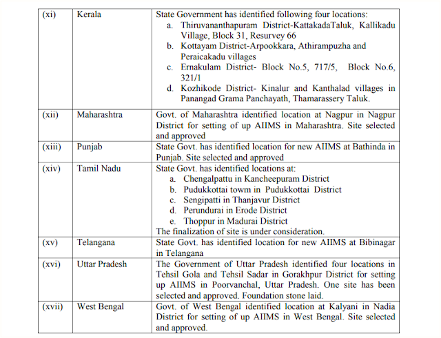 list-of-AIIMS-proposed-announced-state-wise-PMSSY-paramnews
