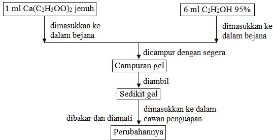 diagram alir pembuatan gel