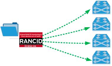 IP network in [mind]: Массовое изменение конфигураций с помощью Rancid