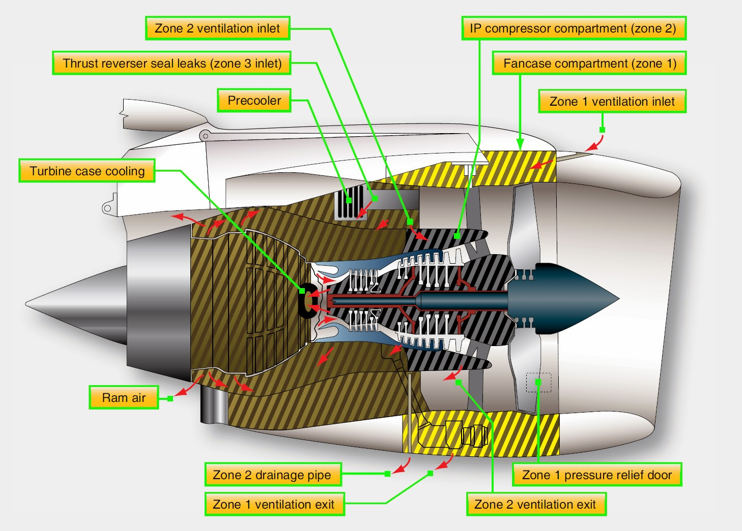 Aircraft Systems Engine Cooling General Diagram Accessory Zone