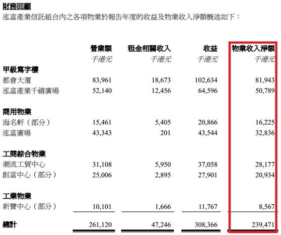 泓富產業信託(808):首度分析(I) 名人堂 - ZKIZ Archives