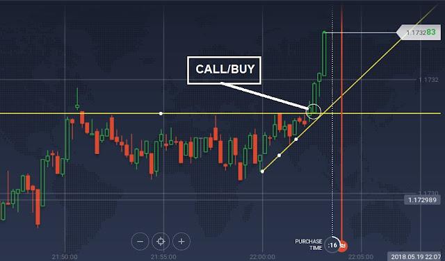 strategi trading akurat