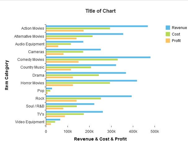 Bar Chart using VizFrame in SAPUI5 - SAP ABAP,SAPUI5,SAP HANA,SAP