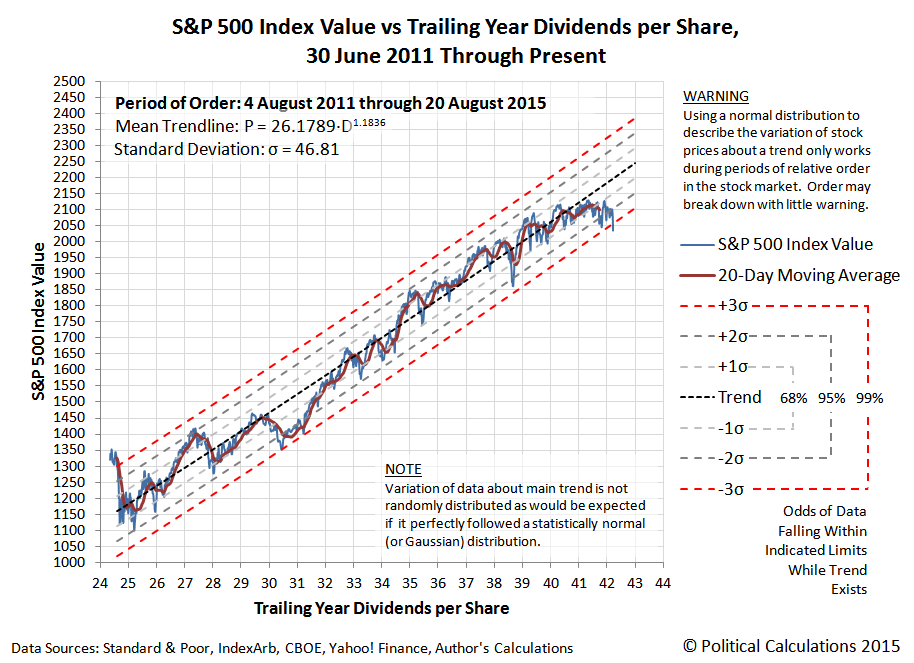 S&P 500 vs Trailing Year Dividends per Share, 30 June 2011 to 20 August 2015, with Period of Order lasting beginning on 4 August 2011 and ending on 20 August 2015