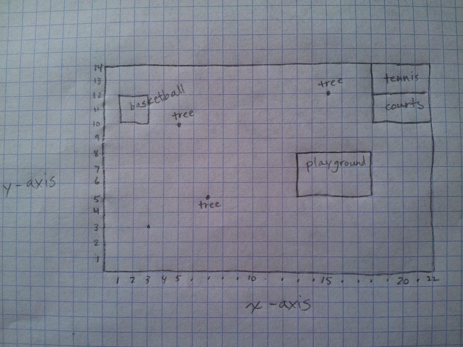 Kids Math Teacher Math Activities With An X Axis