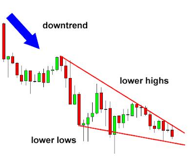 falling wedge chart pattern