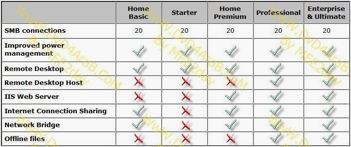 ما هو الفرق بين نسخ Windows 7 المختلفة | ماستر المعلوميات