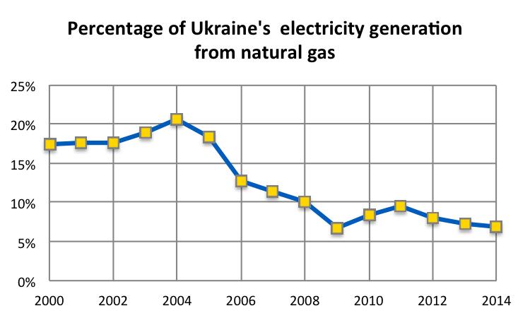 Ukraine Imported Natural Gas Price