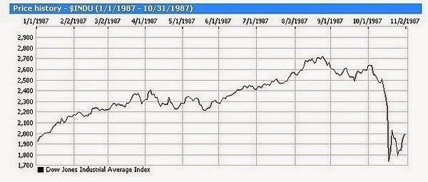 Chart of 1987 stock market crash
