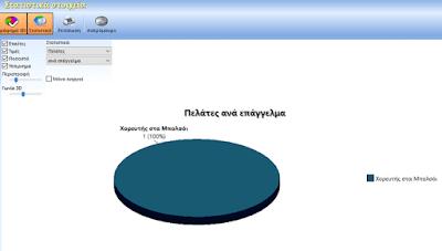 Δωρεάν ελληνικό πρόγραμμα διαχείρισης πελατολογίου