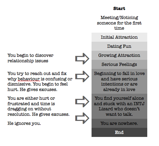 INTJ Lizards: The relationship cycle when you dating an INTJ