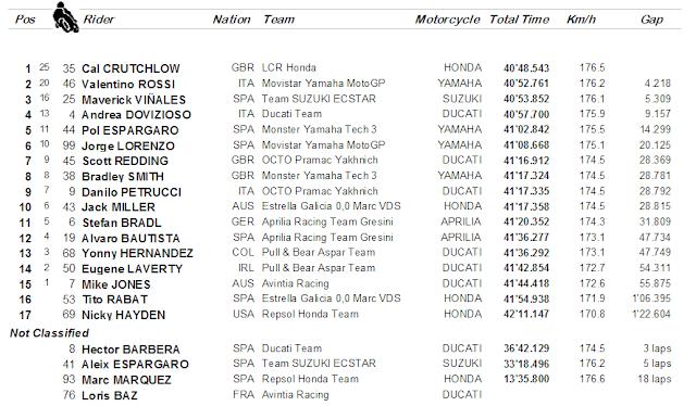 berita motogp Hasil Race MotoGP, Phillip Island. Australia : Crutchlow menang, Rossi 2