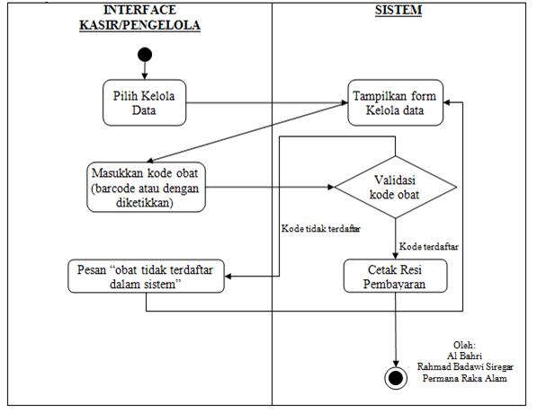 Contoh use case dan activity diagram sebuah apotik al bahri hampir sama dnegan interface admin pada interface pengelolaan ini hanya memberikan akses kepada kasir untuk dapat melakukan proses read pada stok obat yang ccuart Gallery