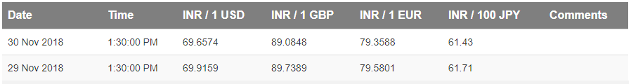 FBIL RBI Reference Rate as on 30th November 2018 (USD EUR GBP JPY)