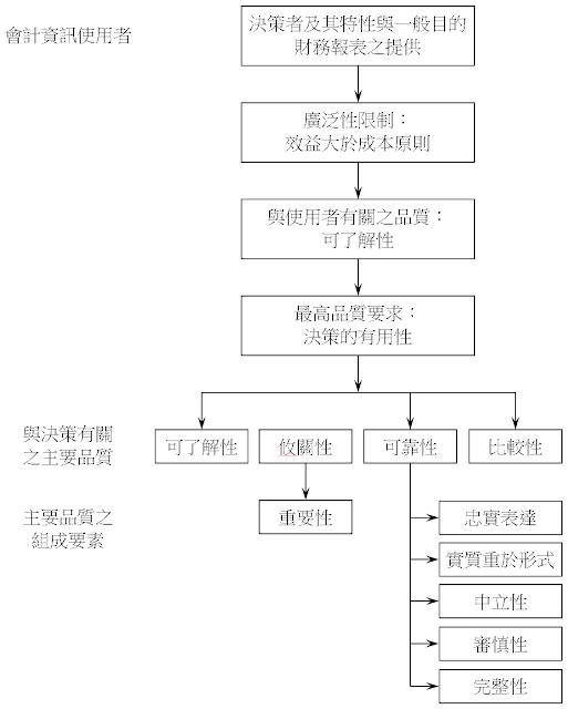 會計品質架構圖