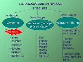 Pratiquons Le Francais La Conjugaison Francaise